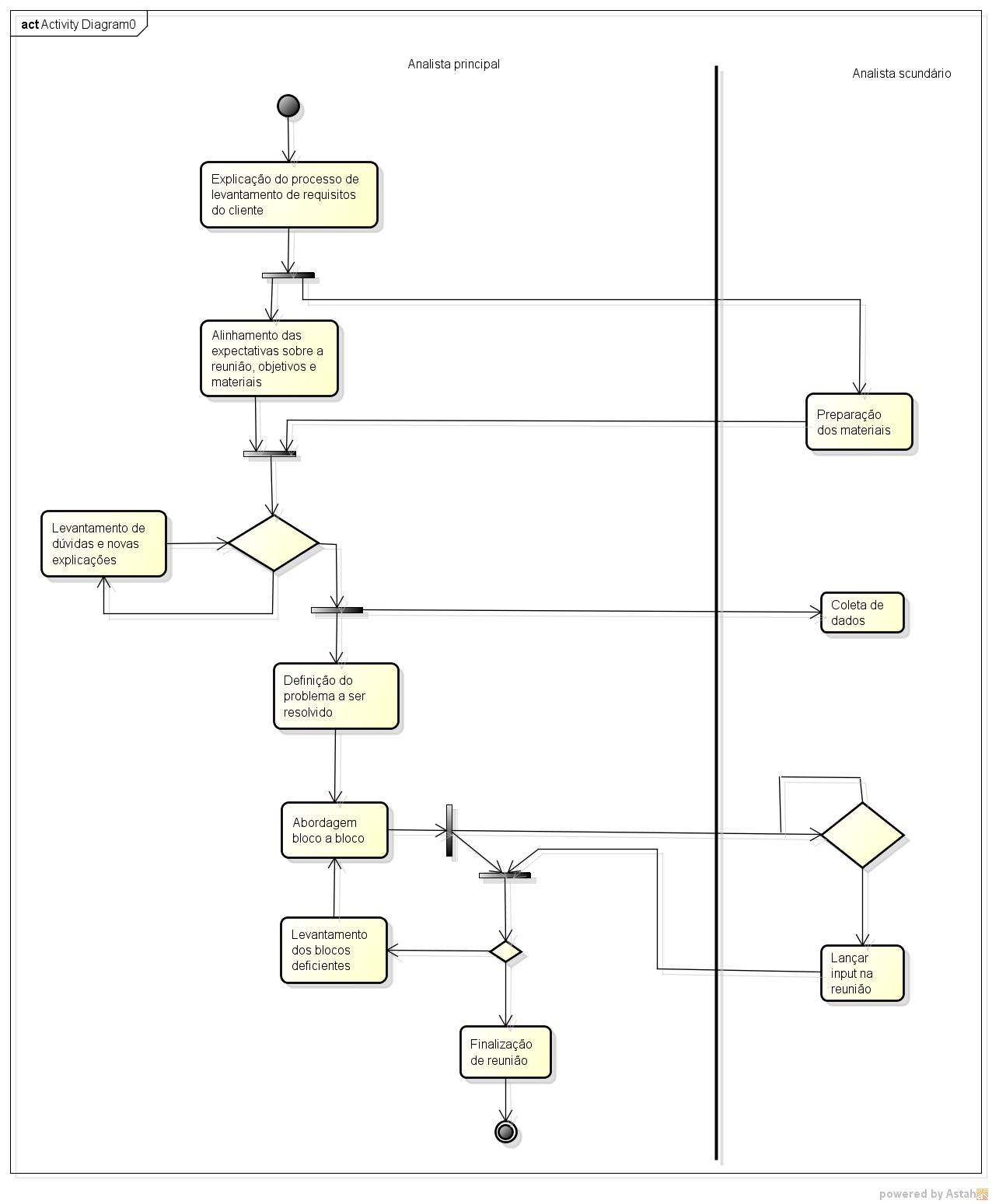 Fluxo de atividades do levantamento de requisitos usando Canvas-Req