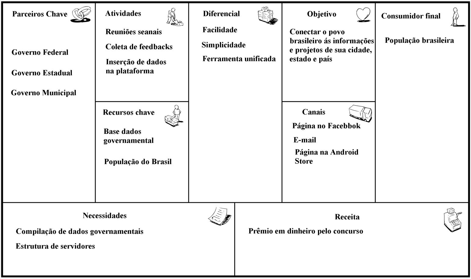 Canvas-Req referente ao projeto ComunicaBrasil
