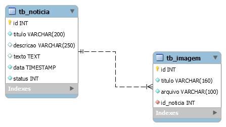 Modelo ER da base de dados do projeto de notícias