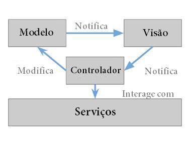 Representação do modelo de componentes do AngularJS e interações