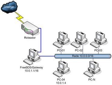 Gateway com FreeBSD - Artigo Revista Infra Magazine 1