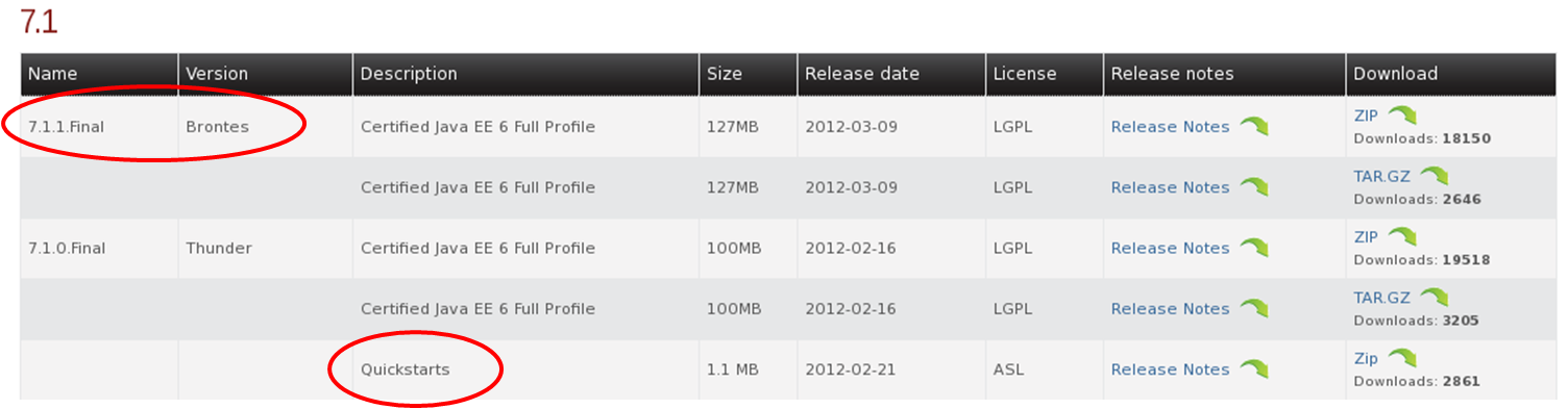 JBoss AS 7.1 Final release