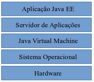 Visão geral da pilha Java EE
