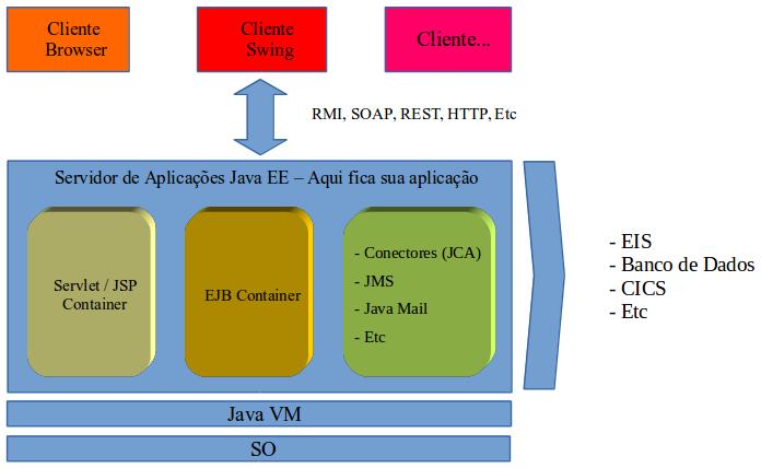 Visão integrada da pilha Java EE