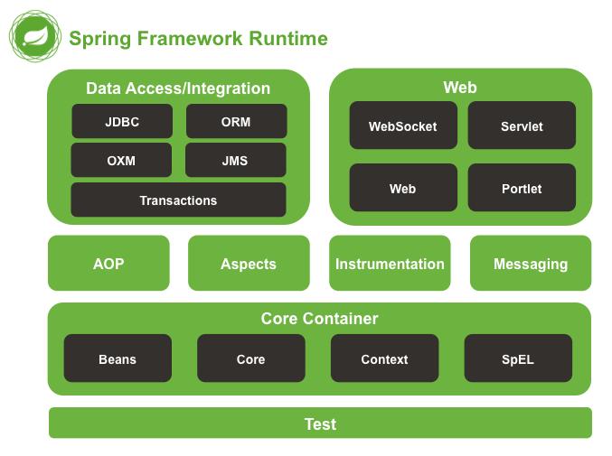 Runtime do Spring Framework