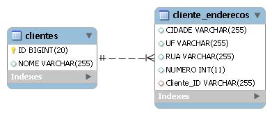 Mapeamento de coleções de tipos embeddable