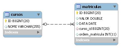 Mapeamento de listas ordenadas