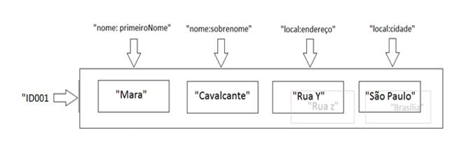 Banco de dados nosql entendendo este paradigma devmedia representao de amigos ccuart Choice Image
