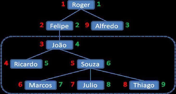 Árvore de relacionamentos de subordinação