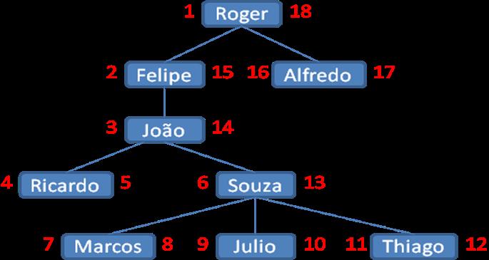 rvore de relacionamentos de subordinação com propriedades do Nested Set Model
