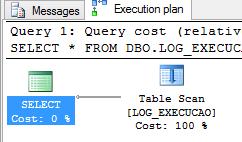 Operador Table Scan.