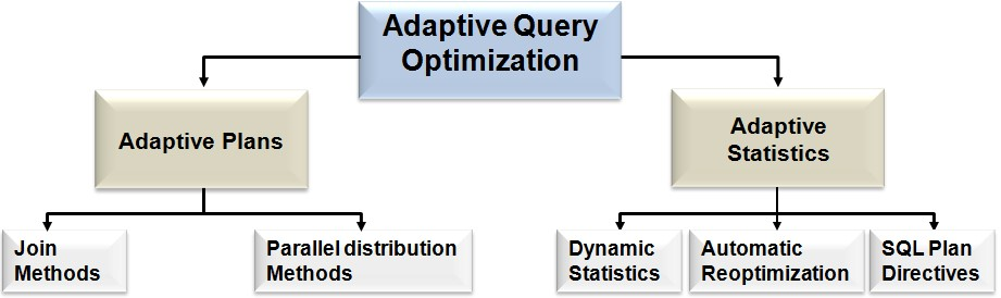 Estrututa do Adaptive Query Optimization