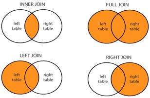Diferença entre os tipos de JOINS