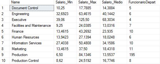 Resultados dos valores mínimo, máximo, médio e quantidade para cada departamento