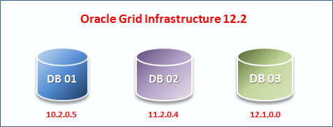 Oracle Grid Infrastructure