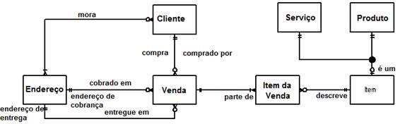 Um modelo lógico de dados (Notações Engenharia da Informação)