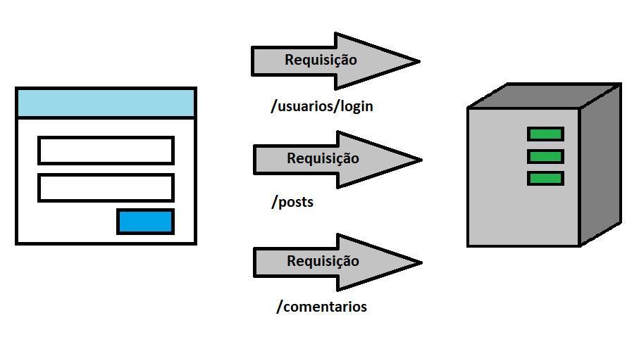 Usuário com token autenticado pode acessar endpoints restritos