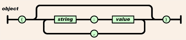 Como converter objetos Java para (ou de) JSON com a