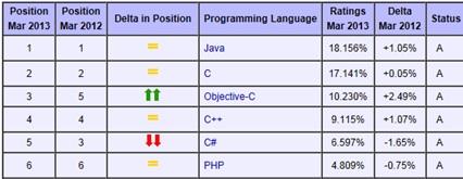Ranking de utilização das principais linguagens
