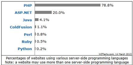 Ranking das principais linguagens da web