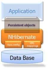 Diagrama arquitetônico do NHibernate