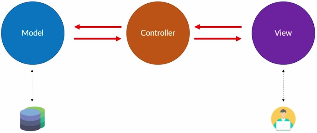 Guia de asp mvc aplicaes web com o framework asp mvc diagrama do padro mvc ccuart Choice Image