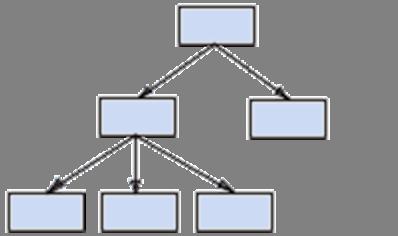 Representação de um modelo hierárquico