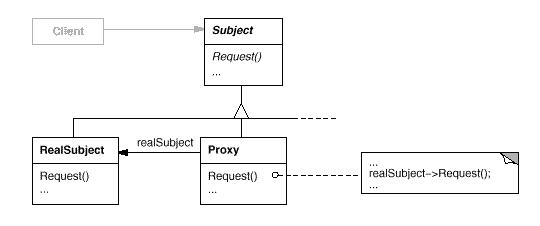 Diagrama do padrão Proxy