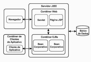 Arquitetura Lógica do Java EE