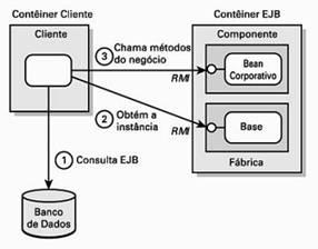 Uso de um cliente com a JNDI e RMI para acessar um EJB