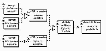 EJBs separando a lógica do negócio em lógico do aplicativo e do domínio