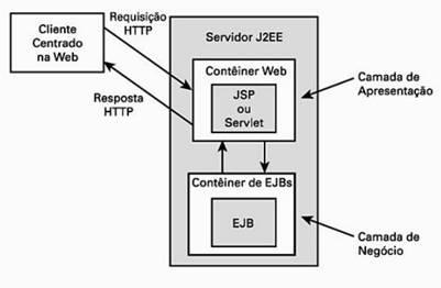 Exemplo de componentes centrados na Web