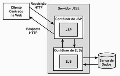 Fluxo de requisição nas páginas JSPs