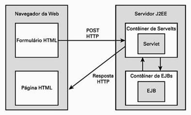 Processo da requisição de um cliente para uma servlet e um EJB