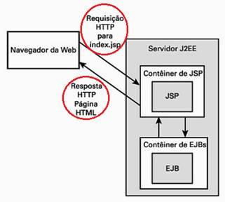 Cliente Web interagindo com uma JSP