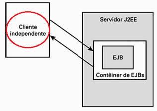 Cliente independente interagindo diretamente com um EJB