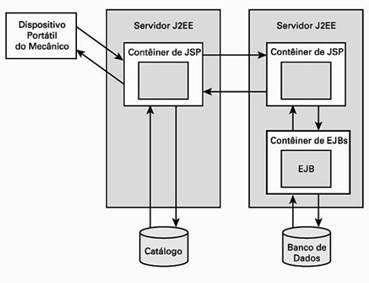 Comunicação entre contêineres diferentes de JSP