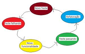 Ciclo de desenvolvimento do TDD