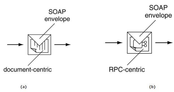 Símbolos utilizados para representar mensagens SOAP: (a) document-centric e (b) RPC