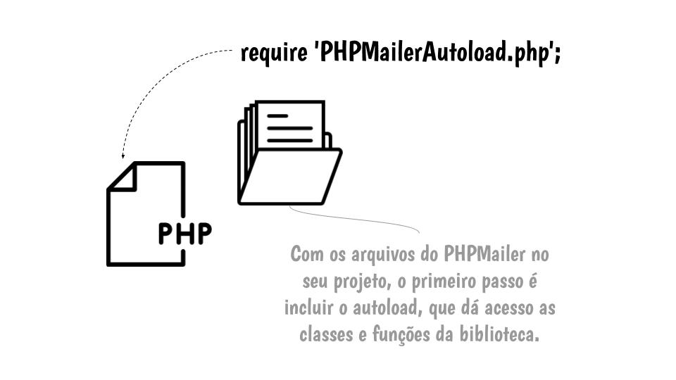 Passo 3: Incluir o arquivo PHPMailerAutoload.php