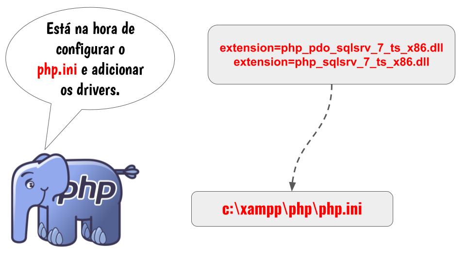 Configurando o arquivo php.ini do PHP