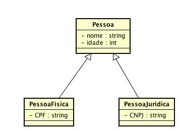 Diagrama de classes com PessoaFisica e PessoaJuridica herdando da classe Pessoa