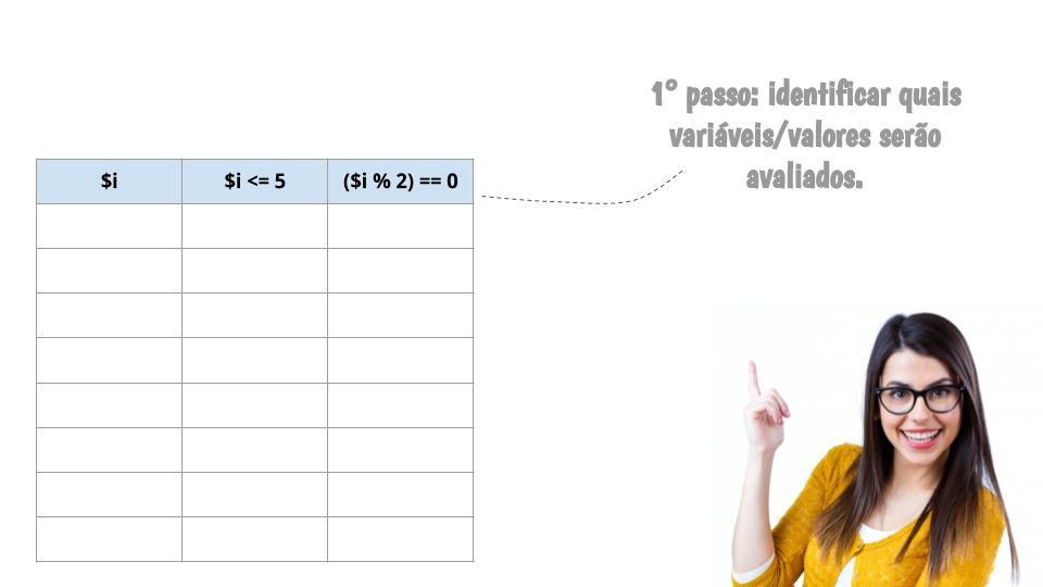 Primeiro passo: identificar as variáveis/valores
