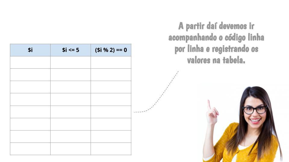 Em seguida devemos preencher a tabela com os valores em passo do algoritmo