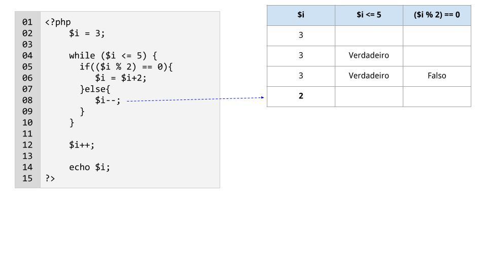 Linha 8: a variável $i é decrementada em 1
