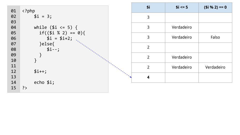 Linha 6: a variável $i é incrementada em 2 e passa a valer 4