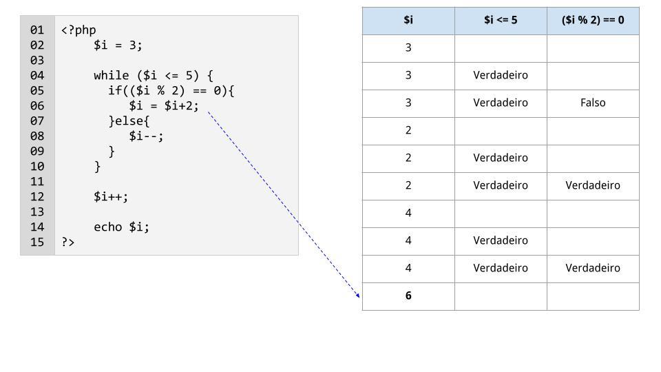 Linha 6: a variável $i é incrementada em 2 e passa a valer 6