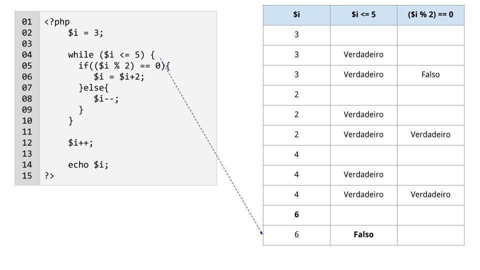 Linha 4: $i <= 5 é falso