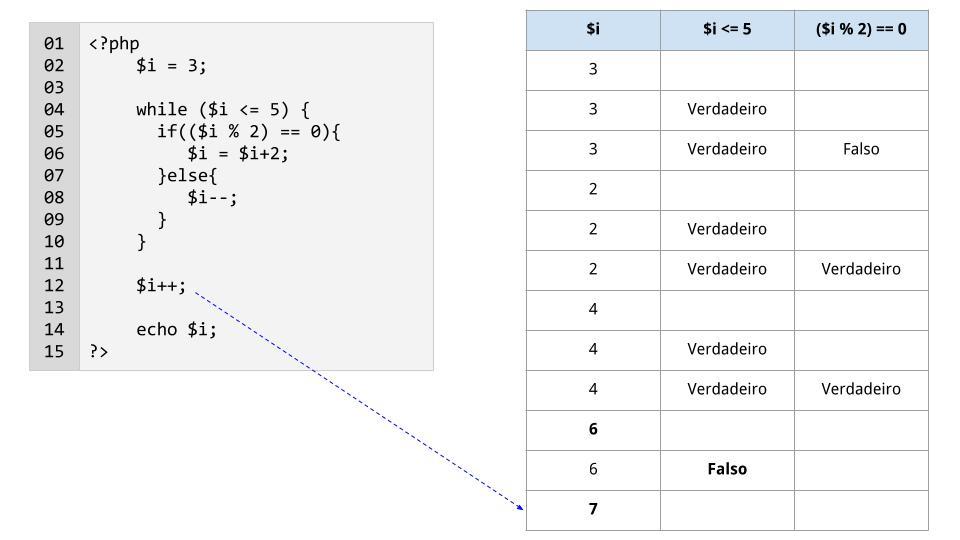 Linha 12: a variável $i é incrementada em 1 e passa a valoer 7
