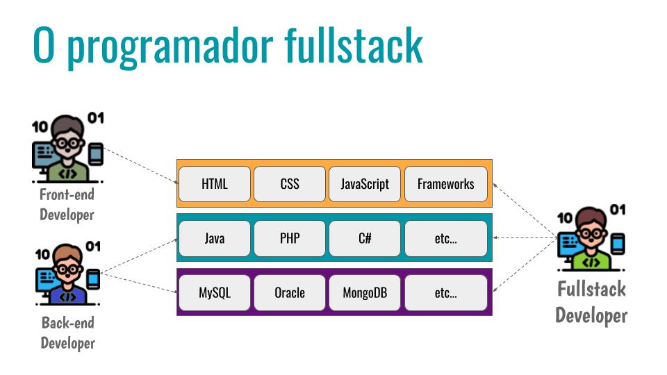 O programador fullstack